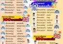 ขอแสดงความยินดีกับนักเรียนที่ได้คะแนน O-Net 100 คะแนนเต็มในรายวิชาคณิตศาสตร์และภาษาอังกฤษ ปีการศึกษา 2563